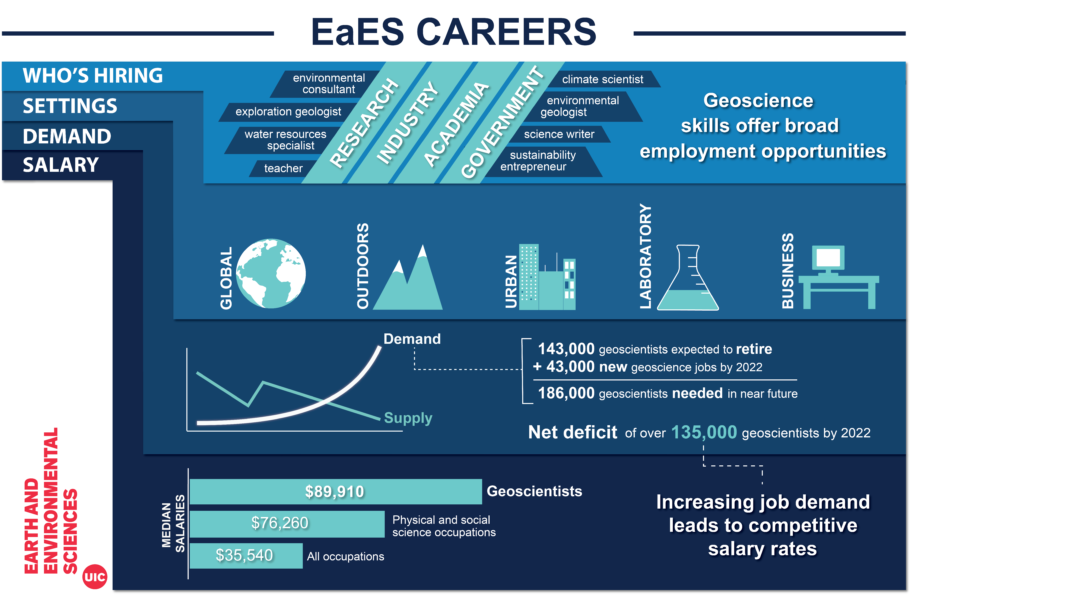 Infographic of EaES Careers